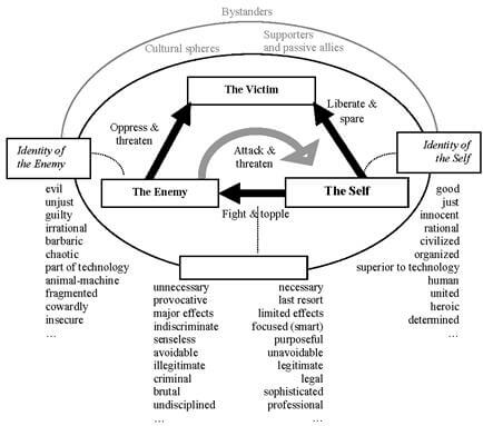 The ideological model of war