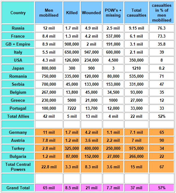 ww1-statistics